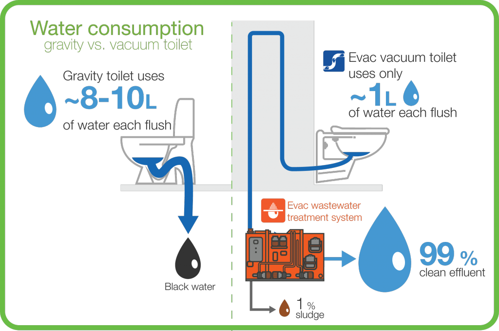 Infographic - Water consumption