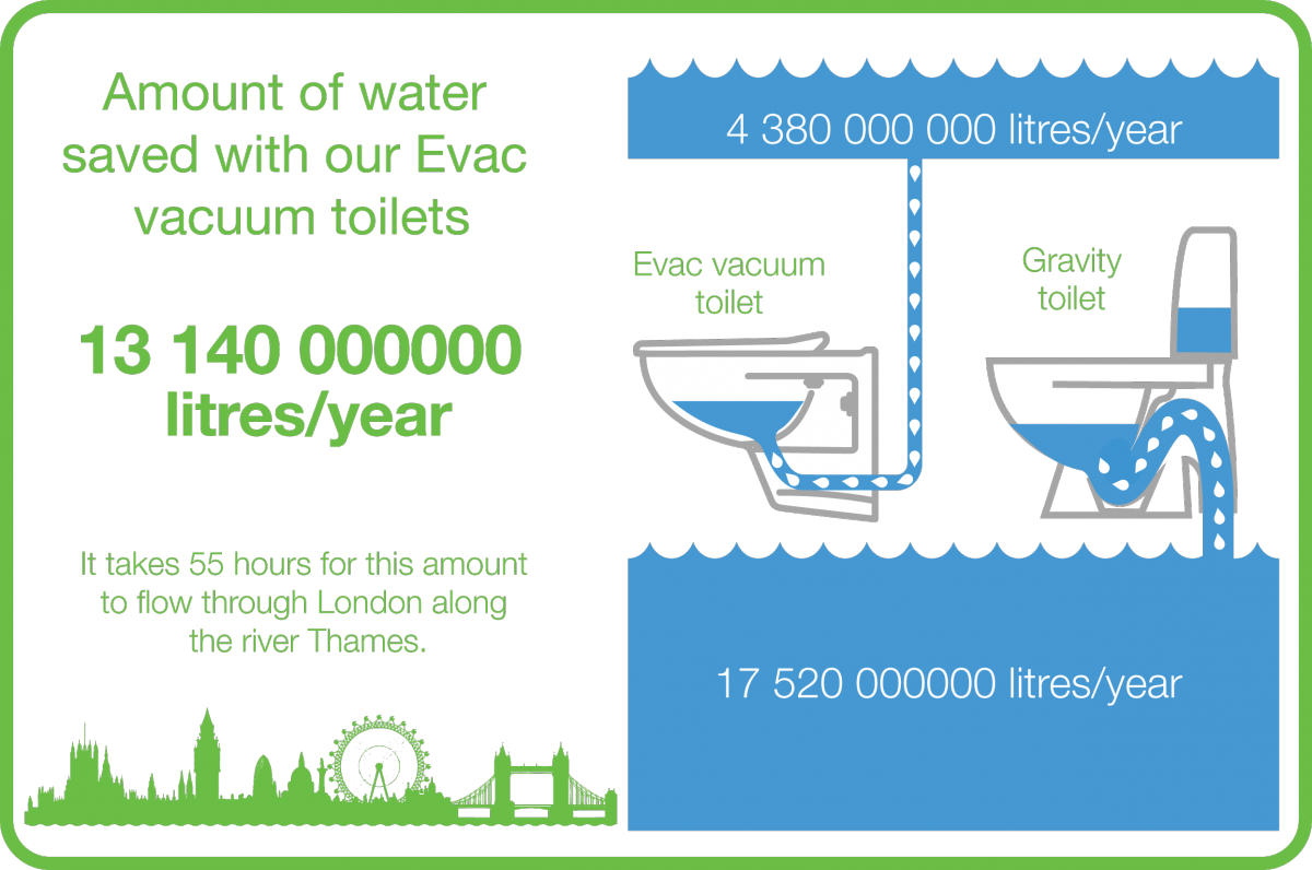 Evac vacuum toilets in use save over 13 billion liters of water each year.