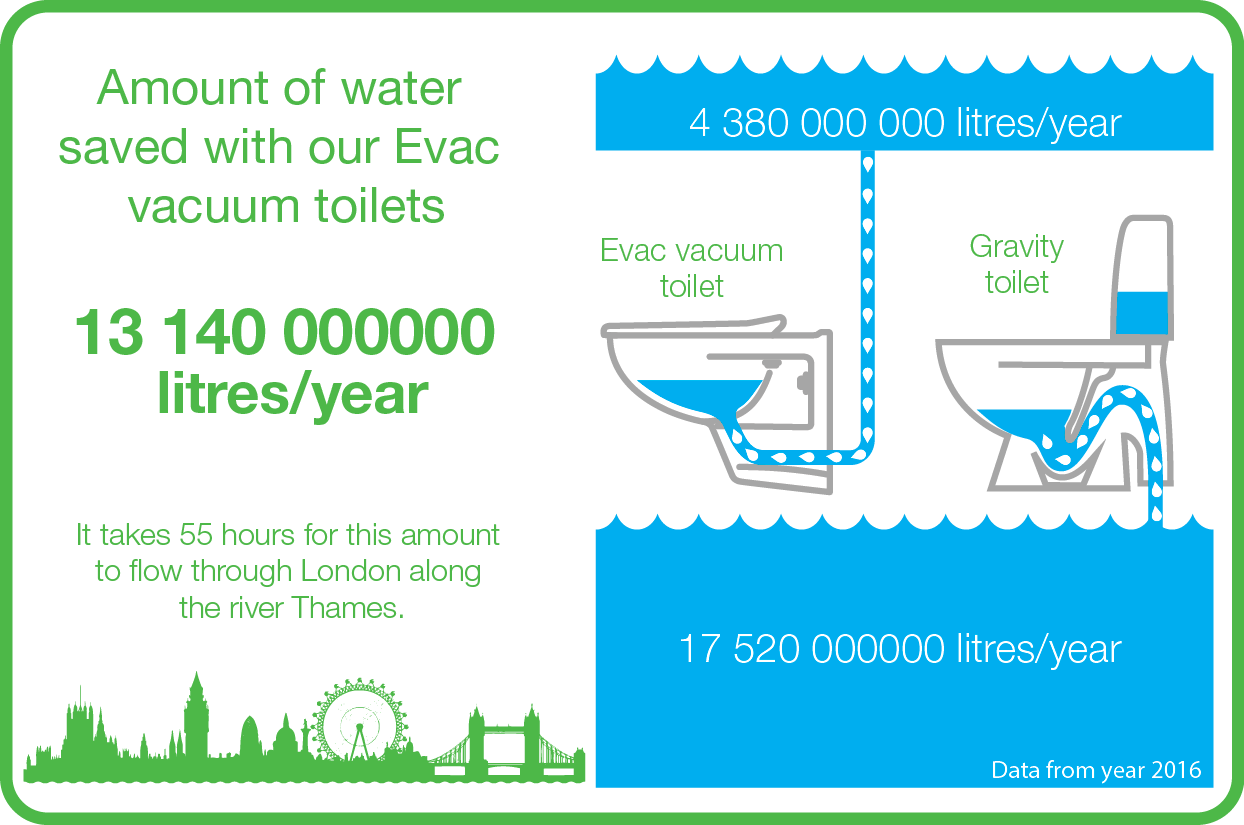 Amount of water saved with Evac vacuum toilets