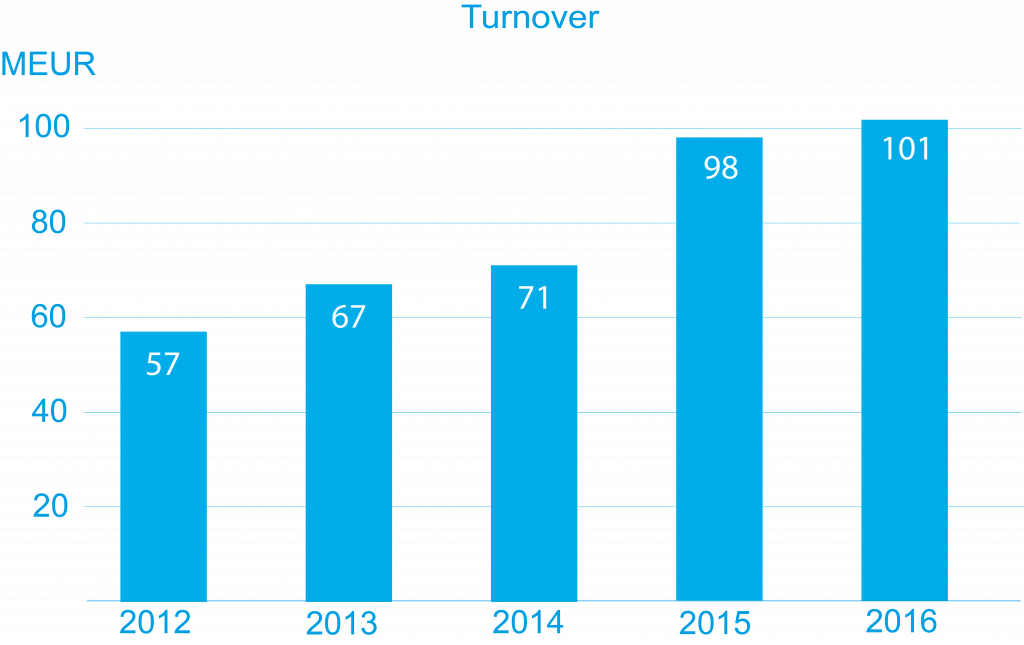 Evac turnover development