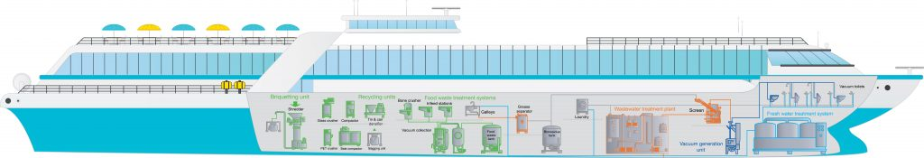 Evac Complete Cleantech Solution for river cruise vessels