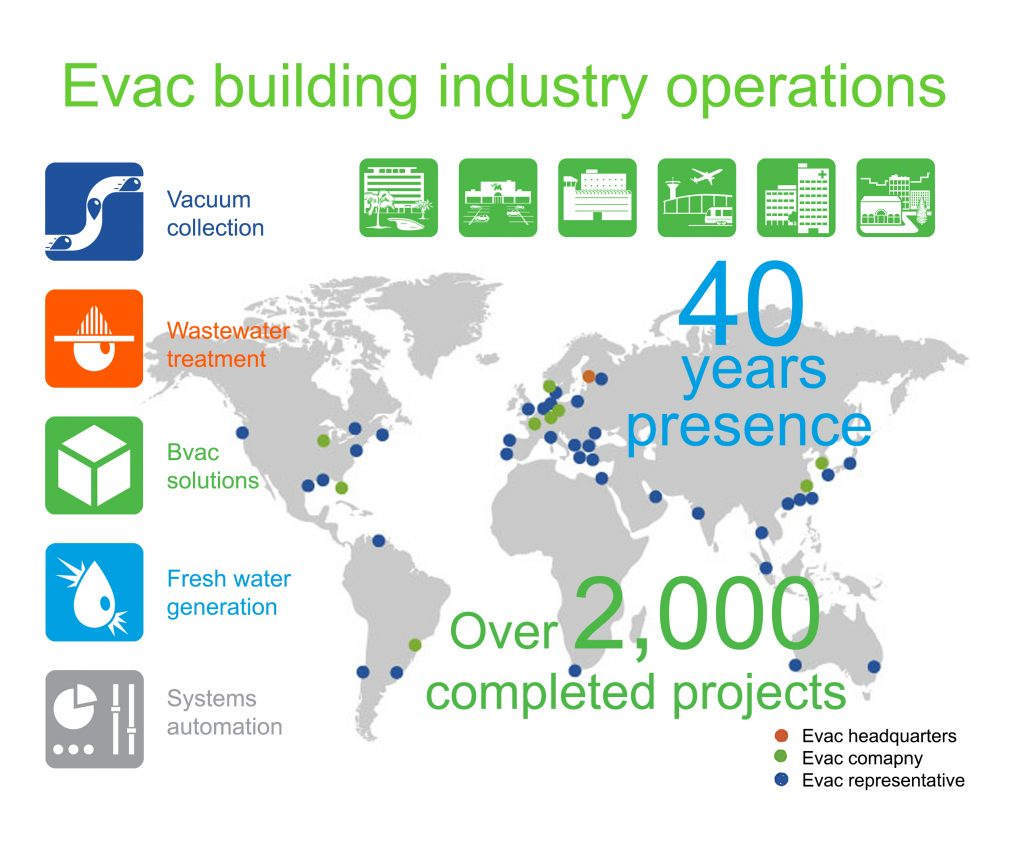 Evac Complete Cleantech Solution for building industry