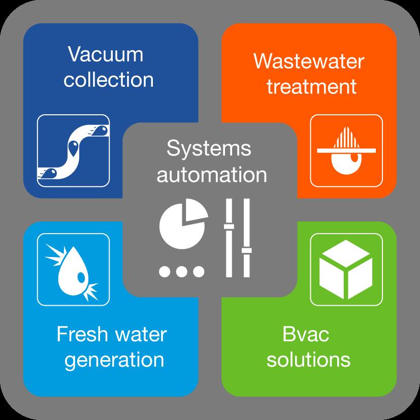 Evac Cleantech -kokonaisratkaisu rakennusteollisuudelle