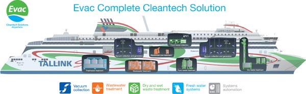 Evac cleantech solutions aboard Tallink Megastar