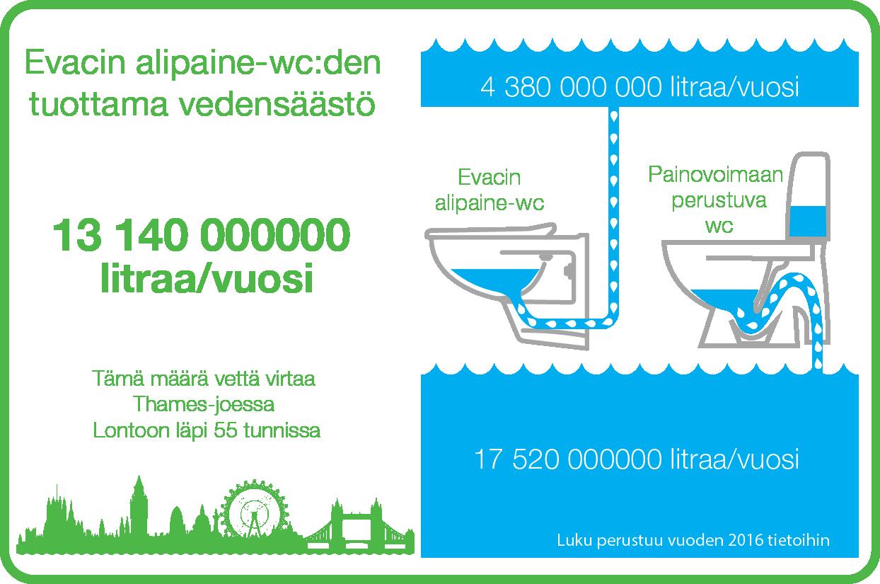 Evacin alipaine-WC:den tuottama vedensäästö