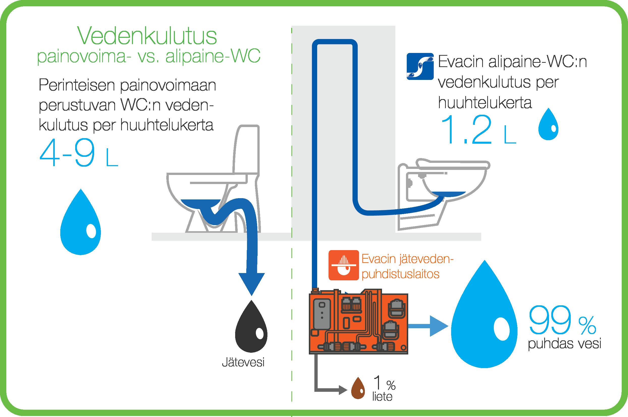 Evacin alinaine-WC:den vedenkulutus