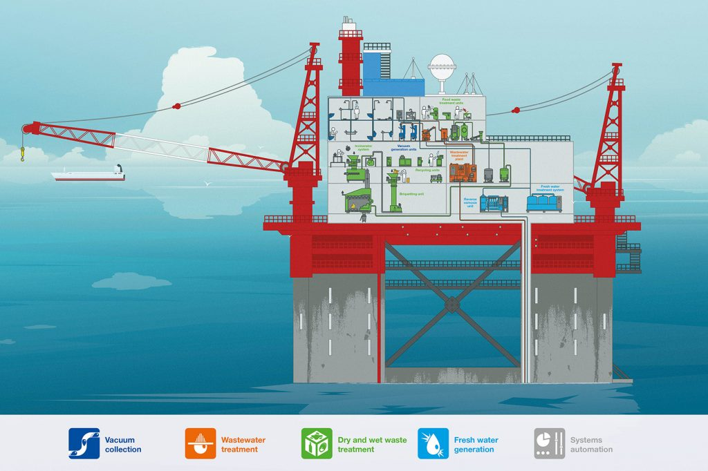 Evac Complete Cleantech Solution for offshore industry