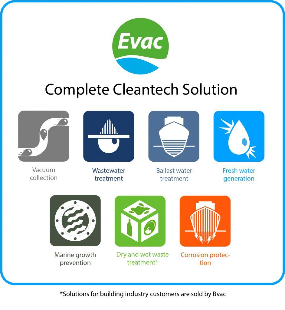 Комплексное решение Cleantech компании Evac