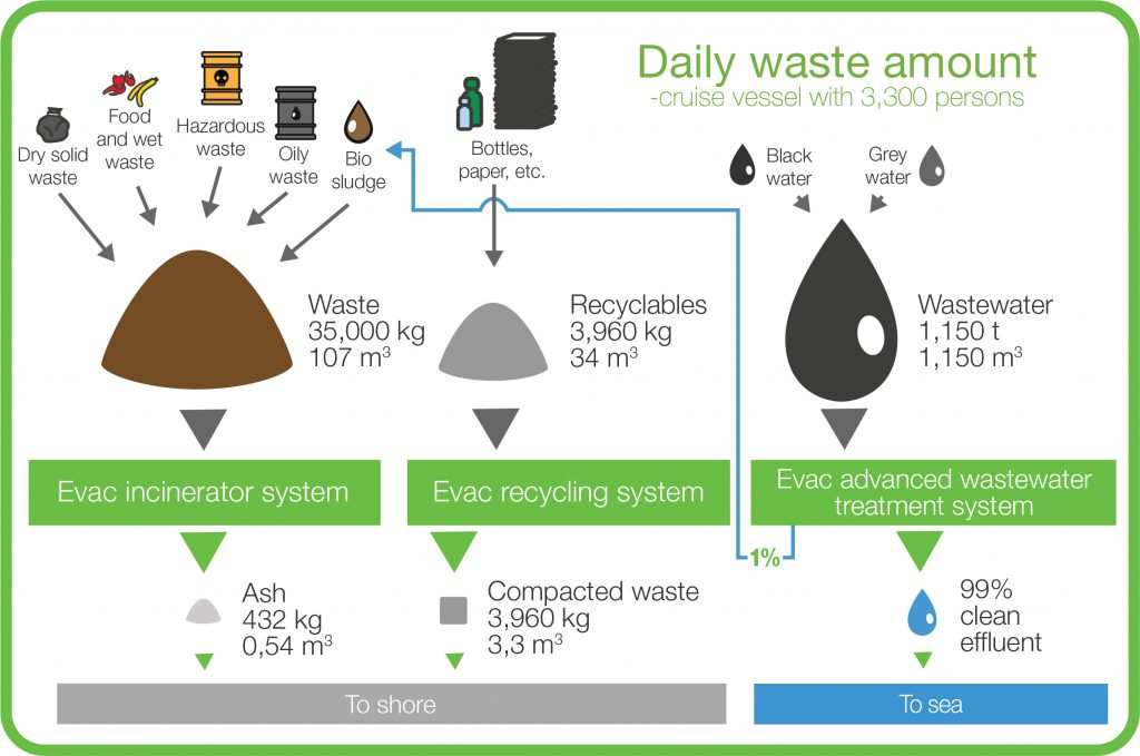 Treatment of waste with Evac systems