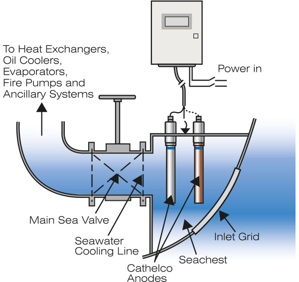 SeaChest diagram