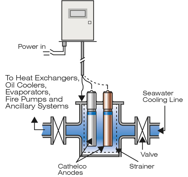 Strainer diagram